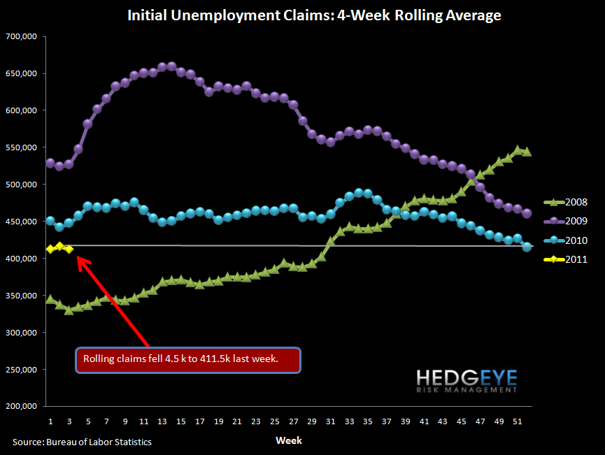 INITIAL JOBLESS CLAIMS DROP 41K - rolling