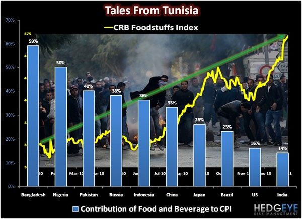 CHART OF THE DAY: Tales from Tunisia -  Chart of the day