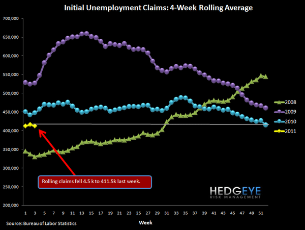 INITIAL JOBLESS CLAIMS DROP 41K - 1