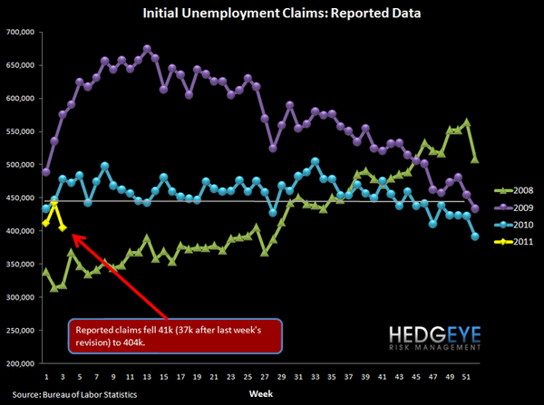 INITIAL JOBLESS CLAIMS DROP 41K - 2