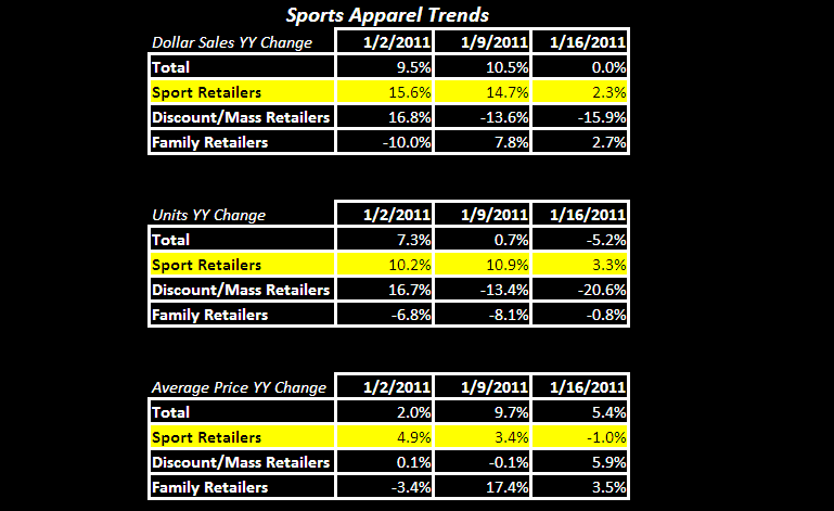 Athletic Trends in the January Duldrums - FW App App Table 1 19 11