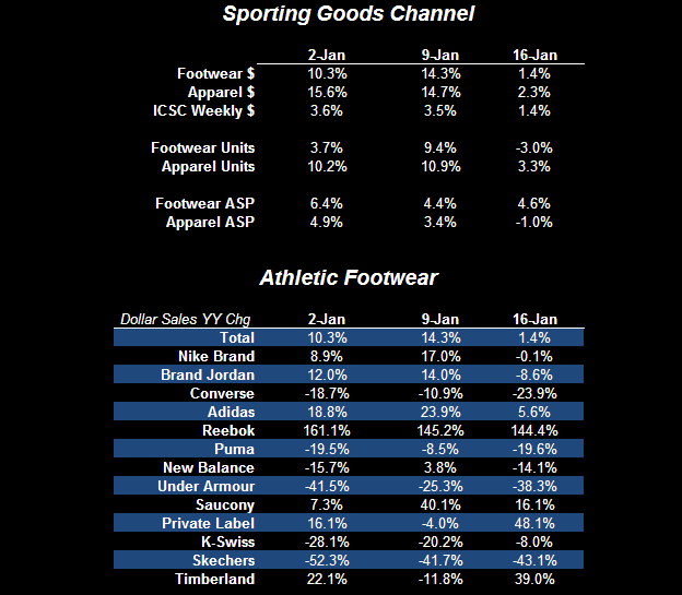 Athletic Trends in the January Duldrums - FW Table 1 1 19 11