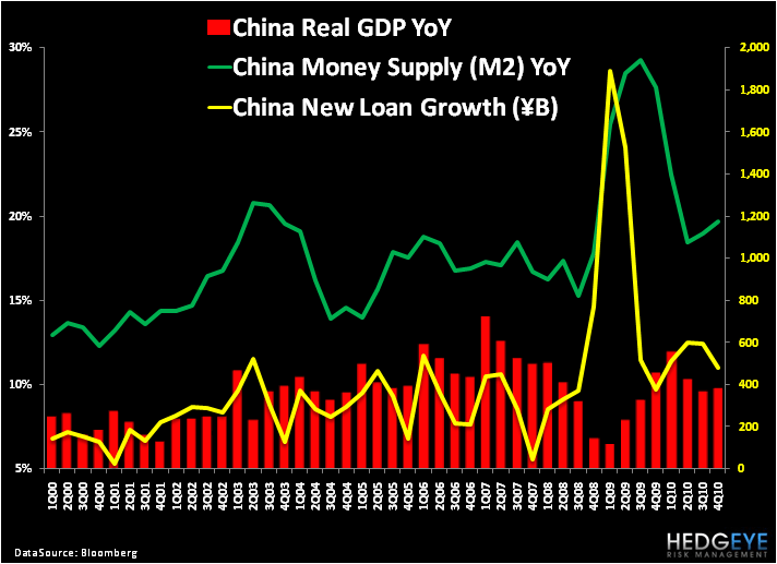 Is Consensus Getting Chinese (or Global) Growth Right? - 4
