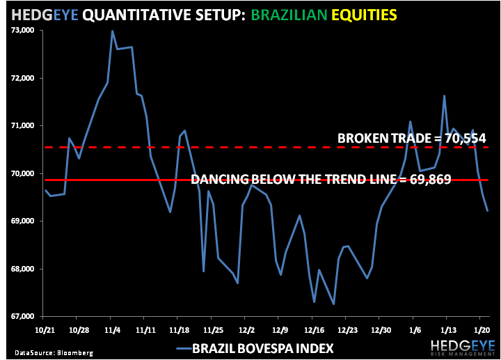 Bullish on Brazil (and Other Emerging Markets)? - 2