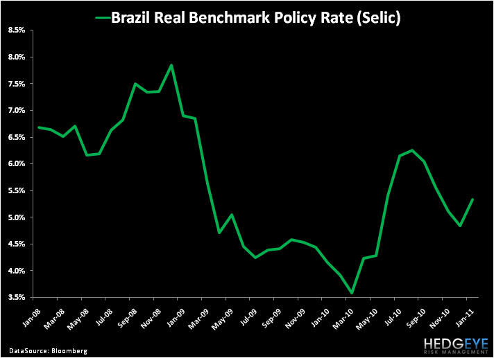 Bullish on Brazil (and Other Emerging Markets)? - 3