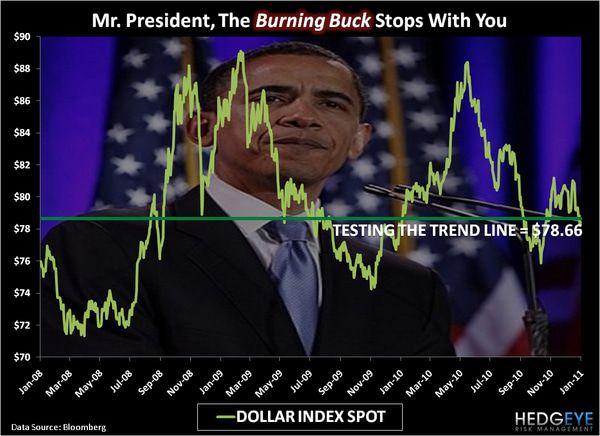CHART OF THE DAY: Mr. President; The Burning Buck Stops with You -  chart of the day