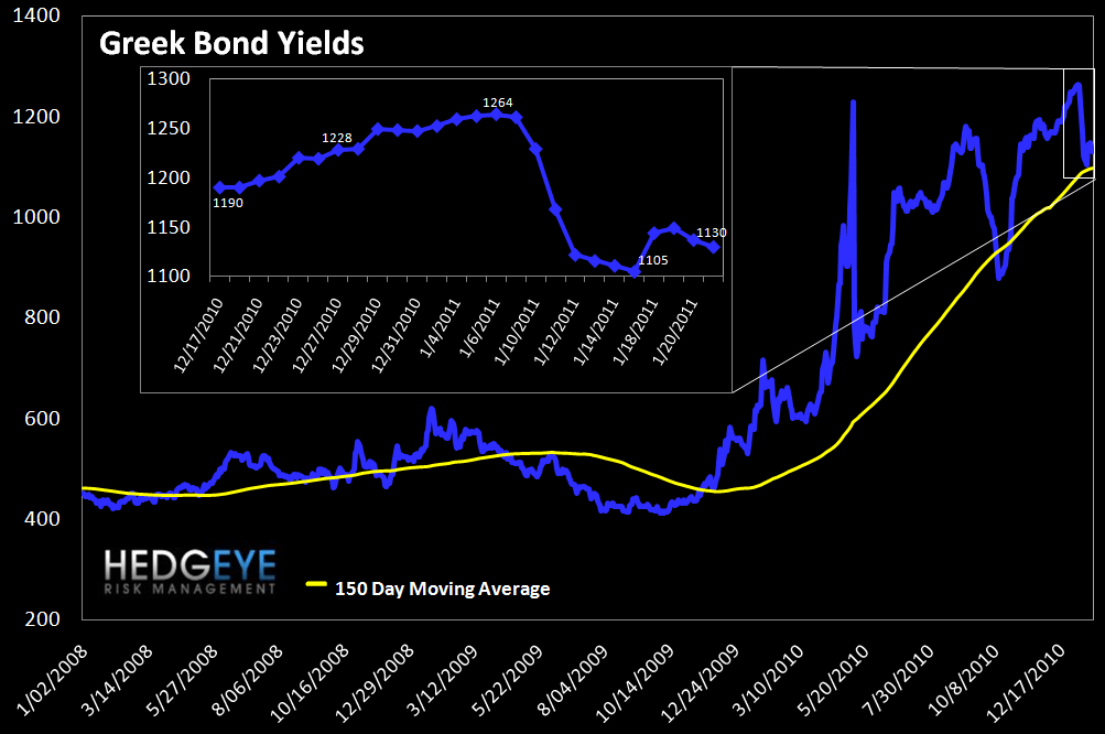 WEEKLY RISK MONITOR FOR FINANCIALS: STILL POSITIVE SHORT & INTERMEDIATE TERM OUTLOOK - greek bonds
