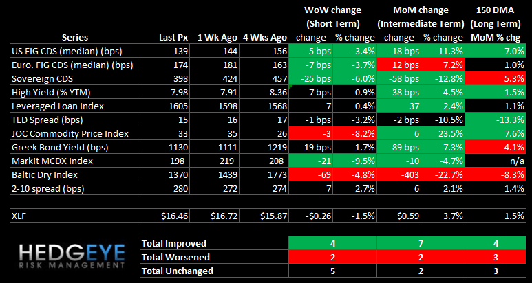 WEEKLY RISK MONITOR FOR FINANCIALS: STILL POSITIVE SHORT & INTERMEDIATE TERM OUTLOOK - summary