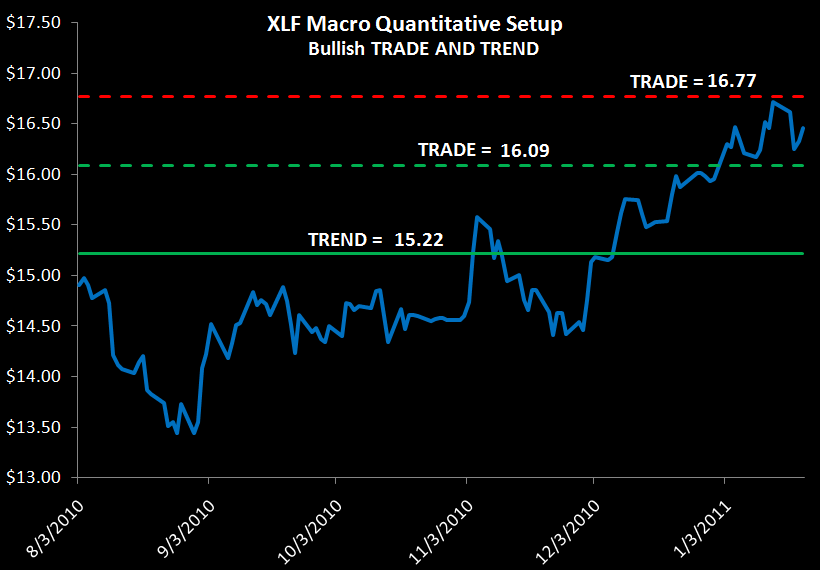 WEEKLY RISK MONITOR FOR FINANCIALS: STILL POSITIVE SHORT & INTERMEDIATE TERM OUTLOOK - xlf