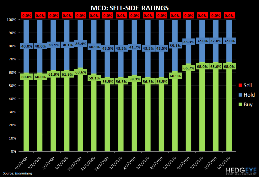 MCD: A CULTURE OF NO BAD NEWS? - MCD ratings chart
