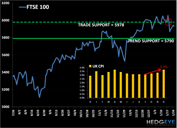 UK: Welcome to Stagflation Country! - FTSE100