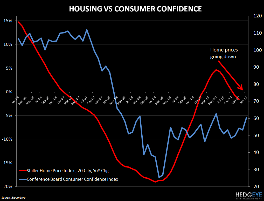 THE CONSUMER'S MIXED SIGNALS - housing vs consumer