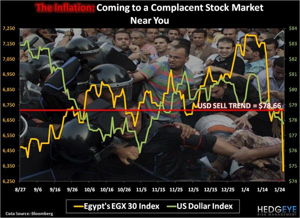 CHART OF THE DAY: The Inflation --- Coming to a Complacent Stock Market Near You -  chart of the day