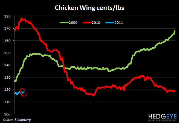 WEEKLY COMMODITY MONITOR - chicken wing