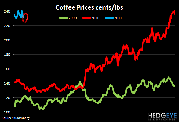 WEEKLY COMMODITY MONITOR - coffee