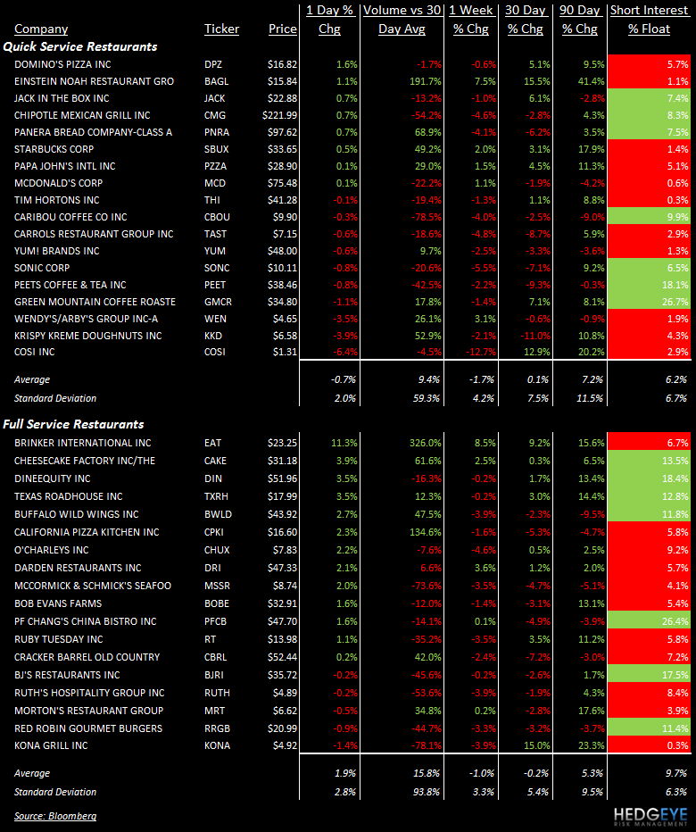 TALES OF THE TAPE: PNRA, BAGL, PZZA, DPZ, GMCR, SBUX, EAT, CAKE, DIN, TXRH, BWLD, CPKI, MCD - stocks 126