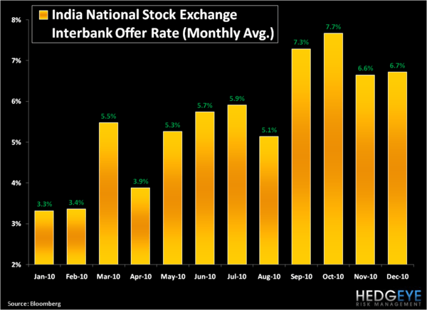 Top Emerging Market Short Ideas: Indian Equities - 3