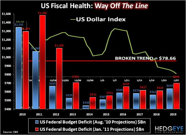 CHART OF THE DAY: U.S. Fiscal Health --- Way Off the Line -  chart of the day