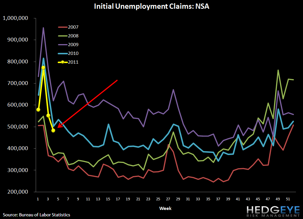 INITIAL JOBLESS CLAIMS SHOULD REMAIN ELEVATED FOR NEXT MONTH - non SA claims