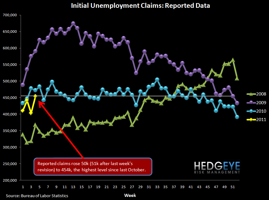 INITIAL JOBLESS CLAIMS SHOULD REMAIN ELEVATED FOR NEXT MONTH - raw claims
