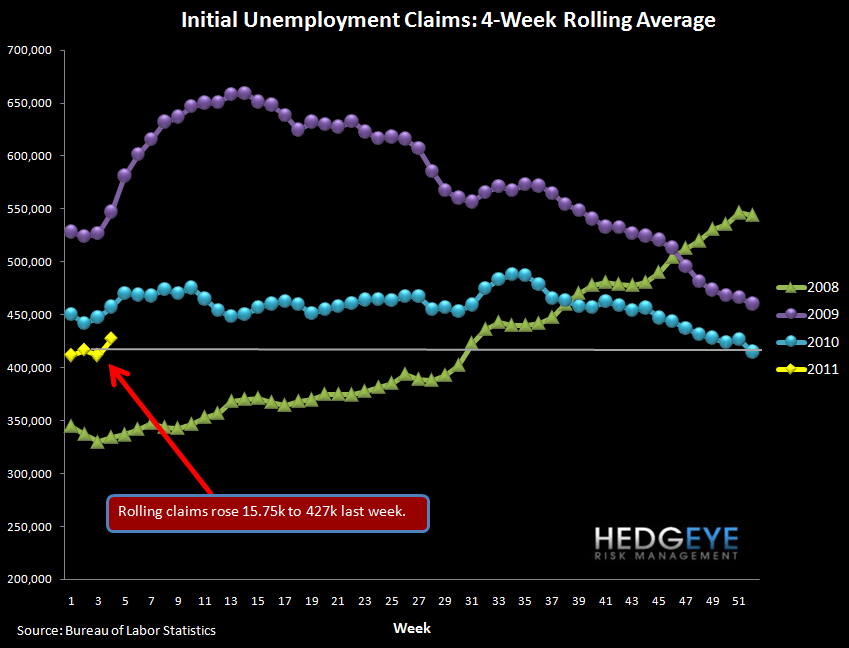 INITIAL JOBLESS CLAIMS SHOULD REMAIN ELEVATED FOR NEXT MONTH - rolling claims