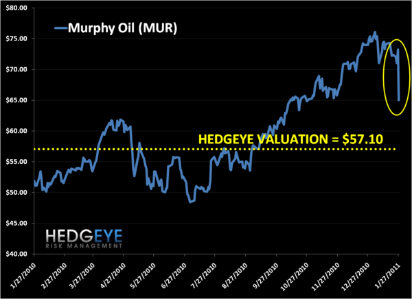 Daily Oil & Gas Perspectives - murph