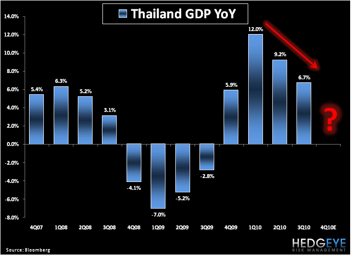 Shorting Thai? - 2