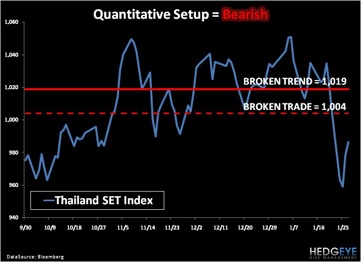 Shorting Thai? - 5
