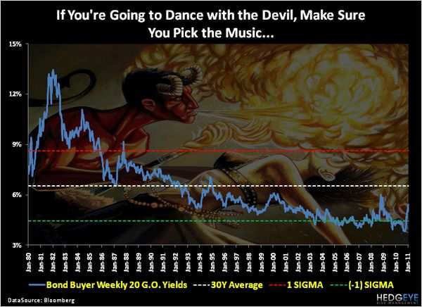 Chart OF THE DAY: If You're Going to Dance with the Devil, Make Sure You Pick the Music -  chart of the day