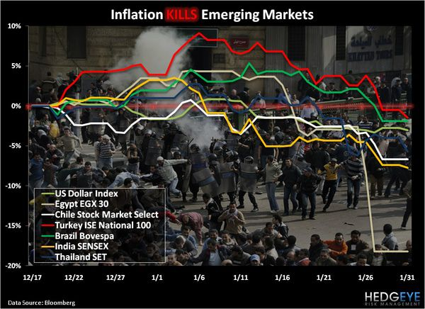 CHART OF THE DAY: Inflation Kills Emerging Markets -  chart of the day