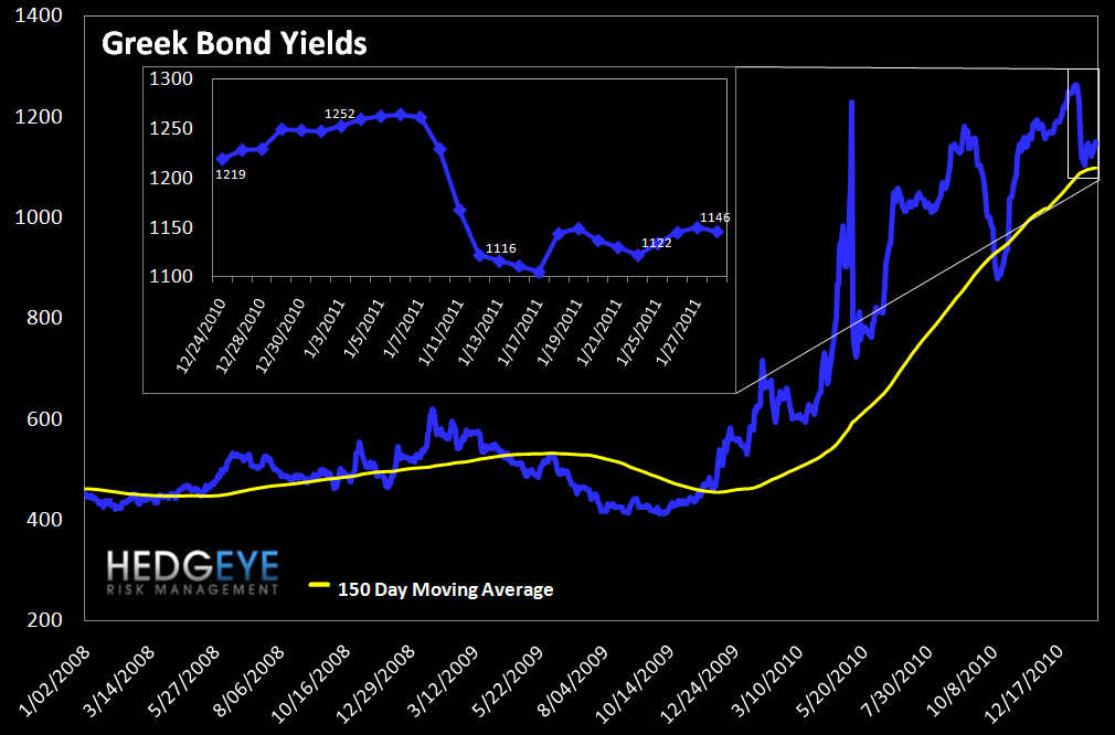 WEEKLY RISK MONITOR FOR FINANCIALS: LITTLE CHANGED WEEK OVER WEEK IN SPITE OF EGYPT - greek bonds