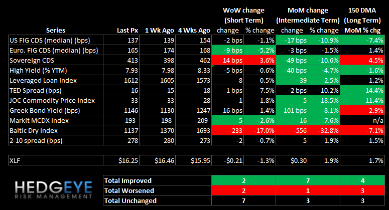 WEEKLY RISK MONITOR FOR FINANCIALS: LITTLE CHANGED WEEK OVER WEEK IN SPITE OF EGYPT - summary
