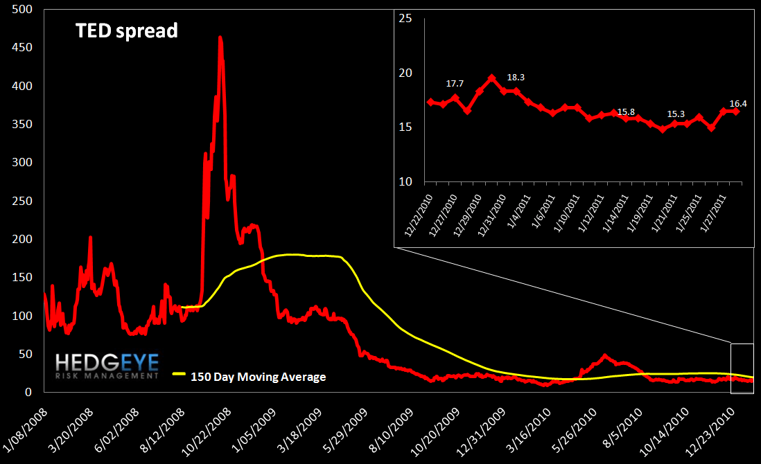 WEEKLY RISK MONITOR FOR FINANCIALS: LITTLE CHANGED WEEK OVER WEEK IN SPITE OF EGYPT - ted spread