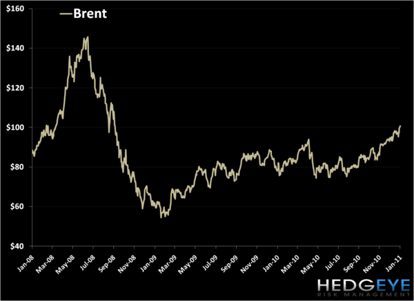 Brent Oil Sees Inflation . . . And Continued Upheaval in the Middle East - 1