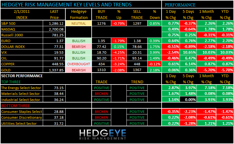 THE HEDGEYE DAILY OUTLOOK - 2 1 2011 6 45 14 AM