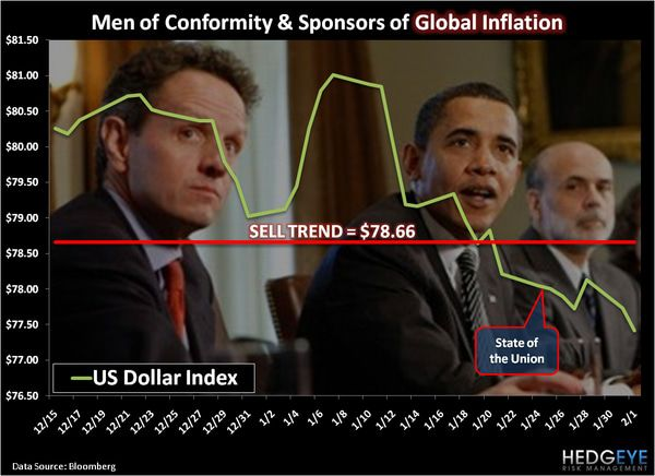 CHART OF THE DAY: Men of Conformity & Sponsors of Global Inflation -  chart of the day