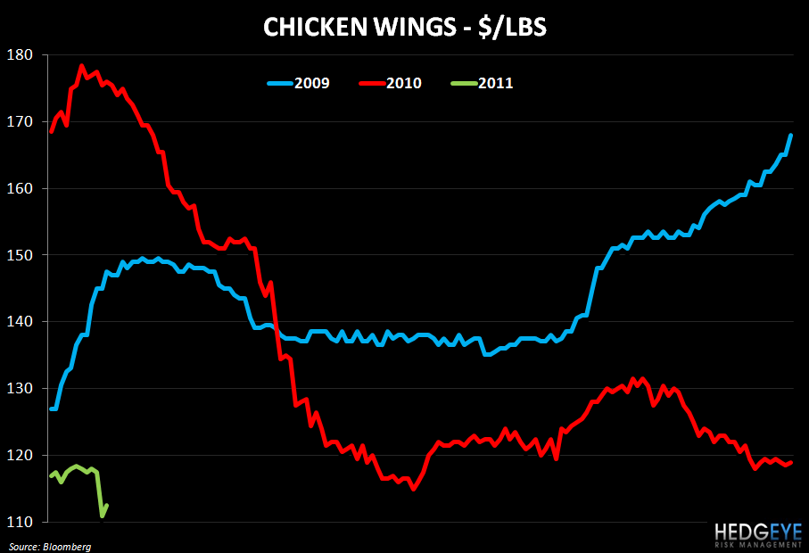 WEEKLY COMMODITY MONITOR - chicken wing trend