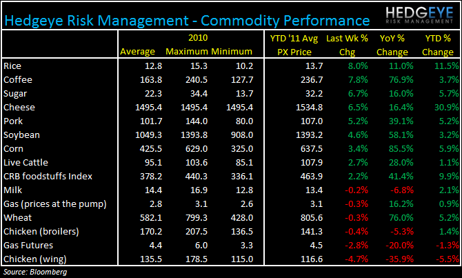 WEEKLY COMMODITY MONITOR - commodity monitor Feb 1 2011