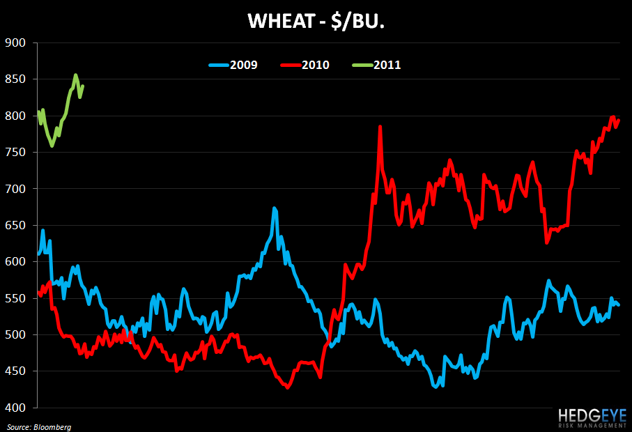 WEEKLY COMMODITY MONITOR - wheat trend
