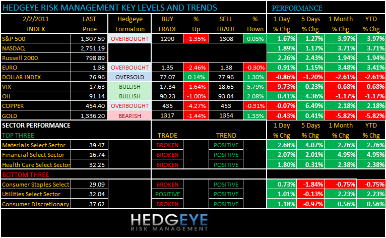 THE HEDGEYE DAILY OUTLOOK - 2 2 2011 7 20 00 AM