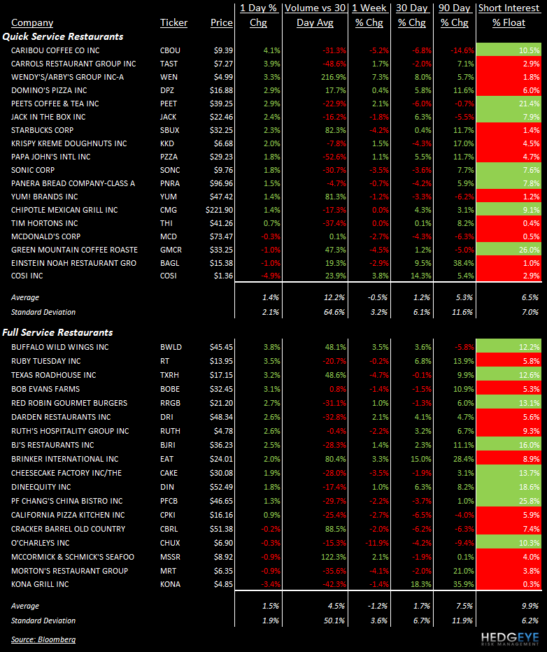 TALES OF THE TAPE: DRI, MCD, WEN, DPZ, PZZA, SBUX, YUM, GMCR, BAGL, COSI, BWLD, TXRH, EAT - stocks 22