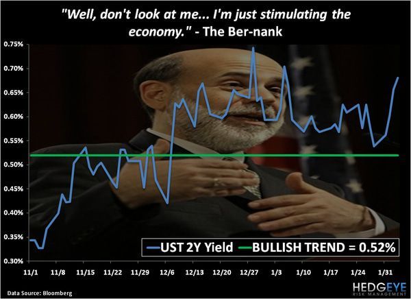 "CHART OF THE DAY: The ""Ber-nank"" --- ""...Just Stimulating the Economy..."" -  chart 2"