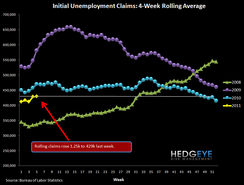 INITIAL CLAIMS FALL 39K, ROLLING CLAIMS TICK SLIGHTLY HIGHER - rolling claims