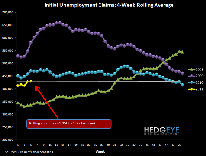 INITIAL CLAIMS FALL 39K, ROLLING CLAIMS TICK SLIGHTLY HIGHER - 1
