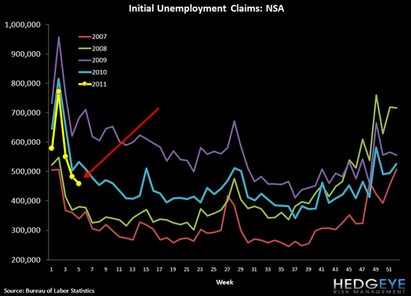 INITIAL CLAIMS FALL 39K, ROLLING CLAIMS TICK SLIGHTLY HIGHER - 3