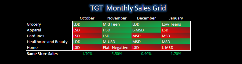 TGT: Trend Brewing? - TGT matrix