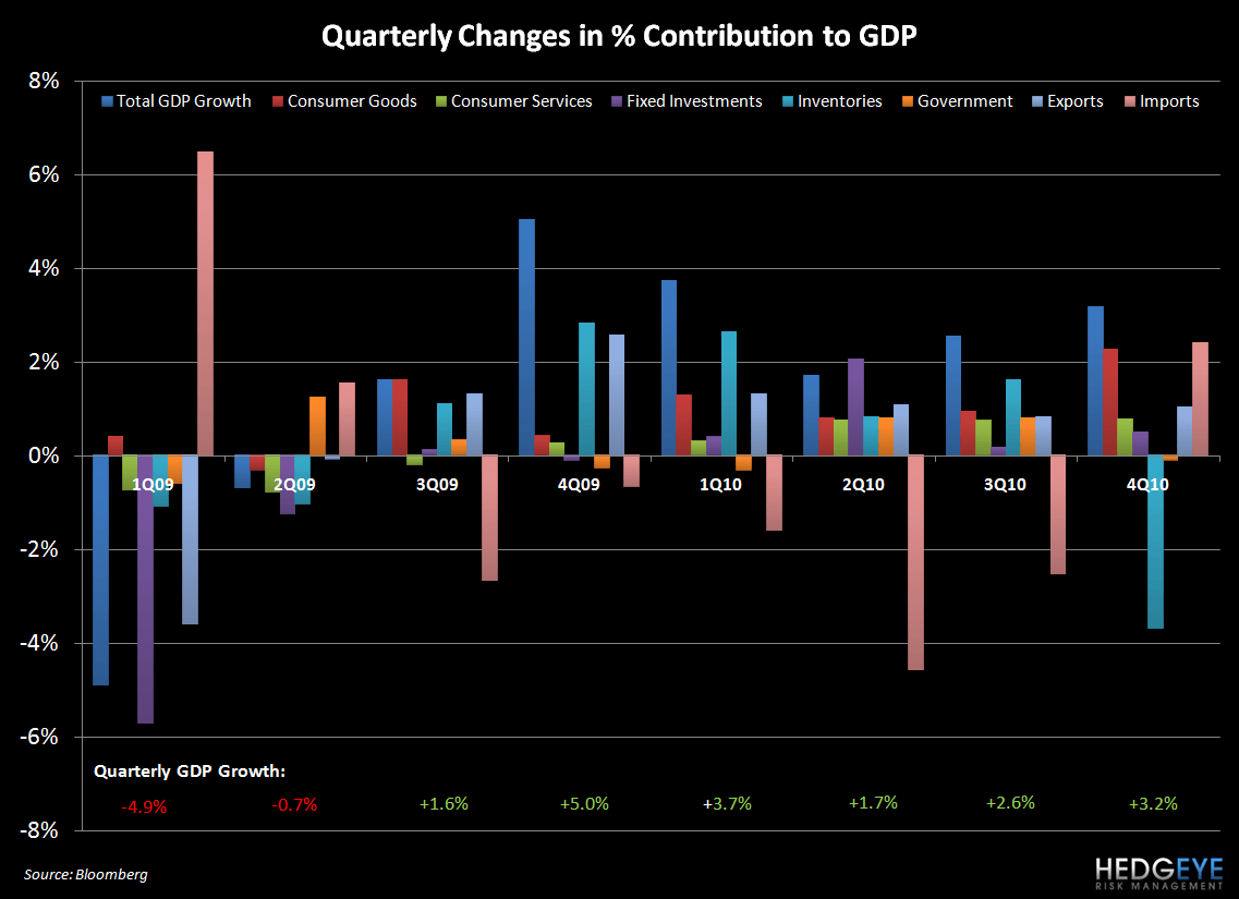 HIGHLIGHTING THE RISKS TO GDP GROWTH IN 2011 - gdp