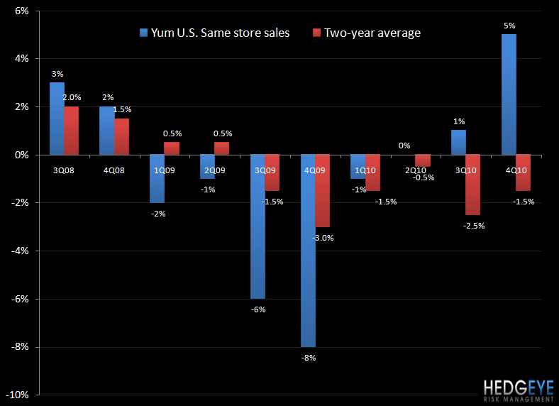 YUM – HIGH HOPES FOR 2011 - yum us 4q10