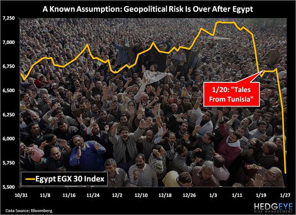 CHART OF THE DAY: A Known Assumption --- Geopolitical Risk is Over After Egypt -  Chart of the Day