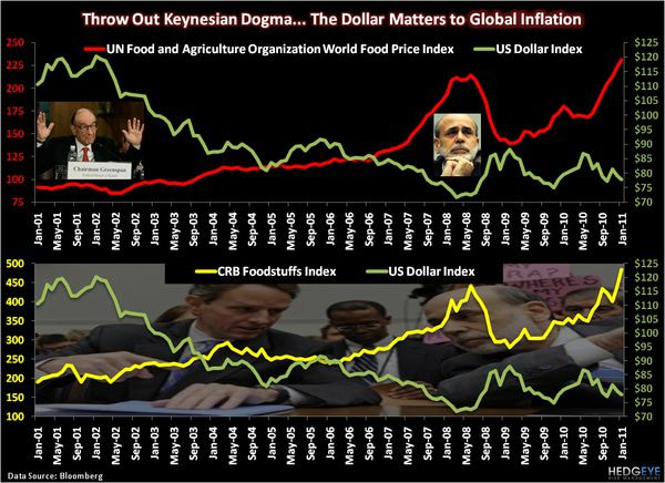 CHART OF THE DAY: The Dollar Matters to Global Inflation -  chart